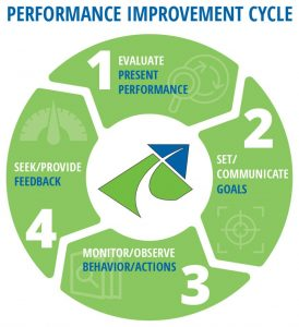 Productive Training Service Performance Improvement Cycle